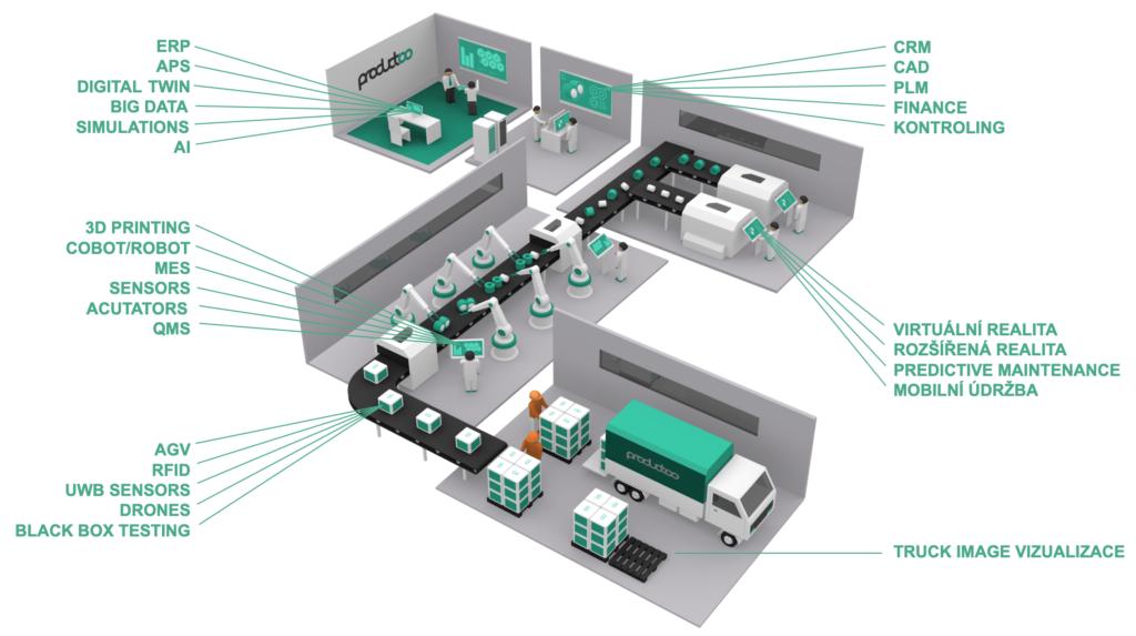 Průmysl 4.0 v praxi | Použité technologie