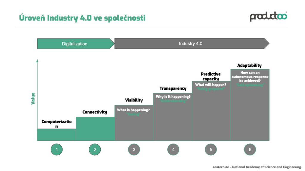Vývojové etapy Průmysl 4.0