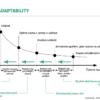 Význam adaptability v Průmysl 4.0 v praxi